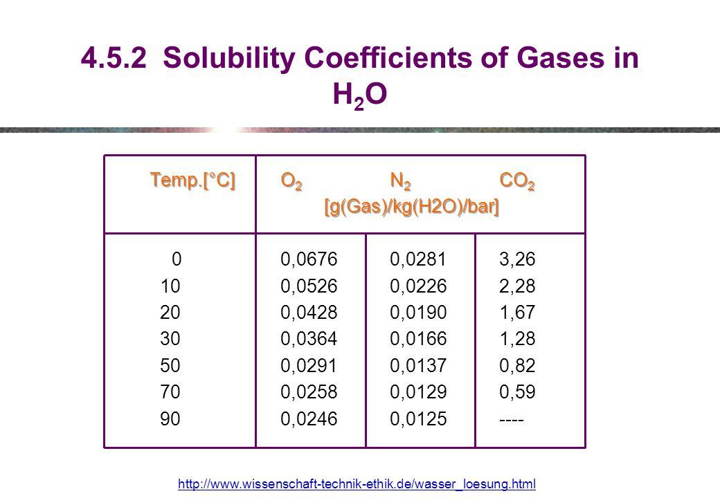 4.5.2 Solubility Coefficients of Gases in H 2 O Temp.[°C] O 2 N 2 CO 2 [g(Gas)/kg(H2O)/bar] 0 0,0676 0,0281 3,26 10 0,0526 0,0226 2,28 20 0,0428 0,0190 1,67 30 0,0364 0,0166 1,28 50 0,0291 0,0137 0,82 70 0,0258 0,0129 0,59 90 0,0246 0,0125 ---- http://www.wissenschaft-technik-ethik.de/wasser_loesung.html
