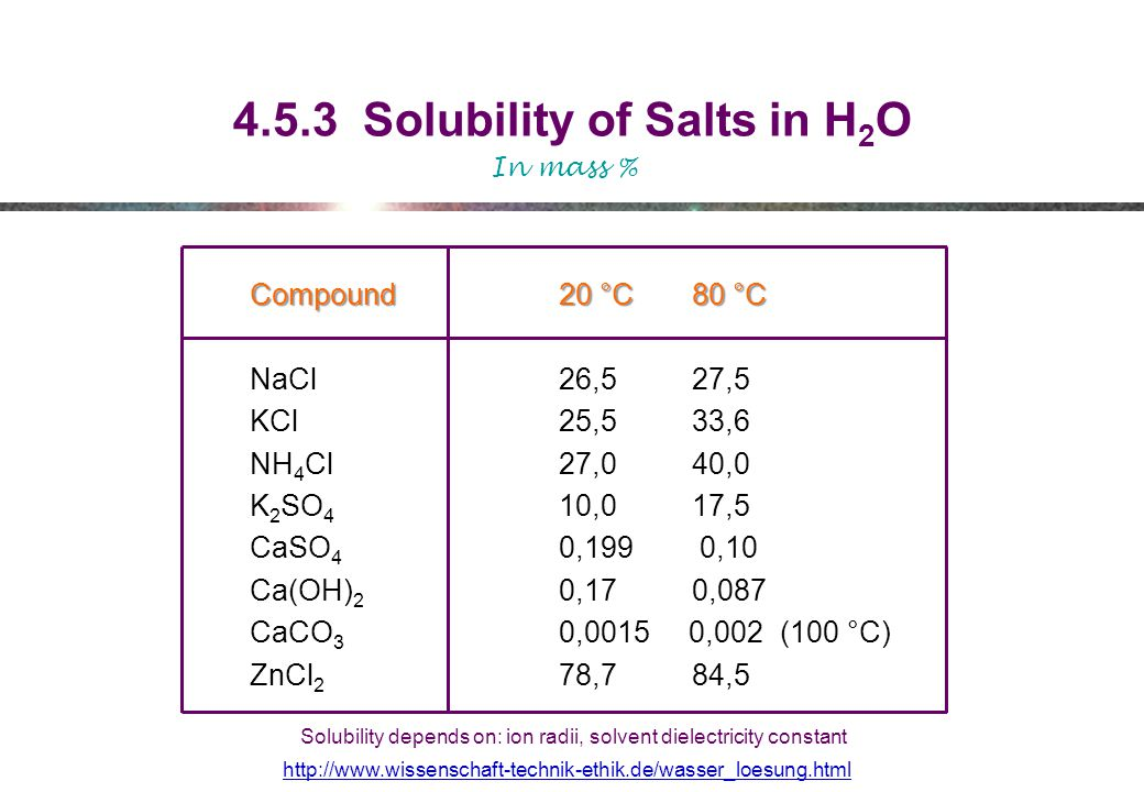 4.5.3 Solubility of Salts in H 2 O Compound 20 °C 80 °C NaCl 26,5 27,5 KCl 25,5 33,6 NH 4 Cl 27,0 40,0 K 2 SO 4 10,0 17,5 CaSO 4 0,199 0,10 Ca(OH) 2 0,17 0,087 CaCO 3 0,0015 0,002 (100 °C) ZnCl 2 78,7 84,5 In mass % http://www.wissenschaft-technik-ethik.de/wasser_loesung.html Solubility depends on: ion radii, solvent dielectricity constant