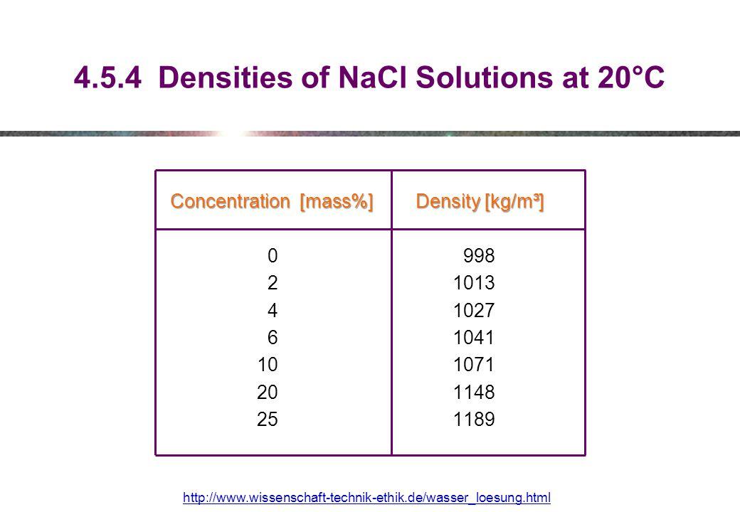 4.5.4 Densities of NaCl Solutions at 20°C Concentration [mass%] Density [kg/m³] Concentration [mass%] Density [kg/m³] 0 998 2 1013 4 1027 6 1041 10 1071 20 1148 25 1189 http://www.wissenschaft-technik-ethik.de/wasser_loesung.html