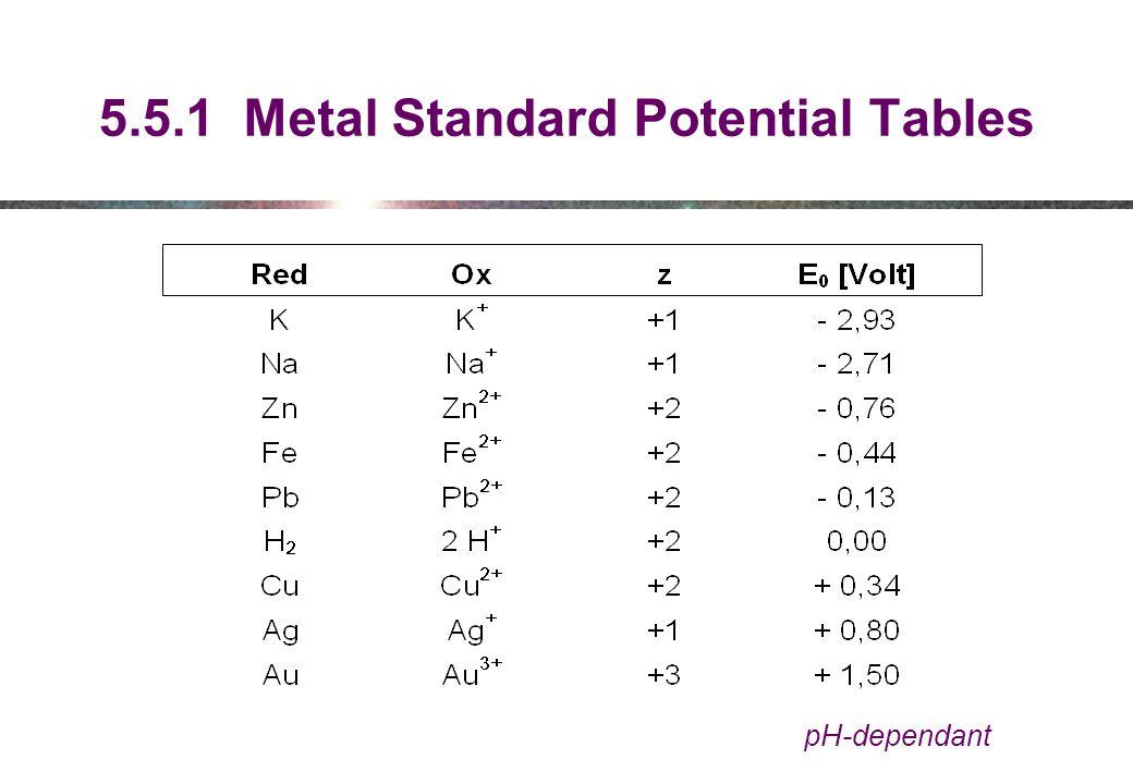 5.5.1 Metal Standard Potential Tables pH-dependant