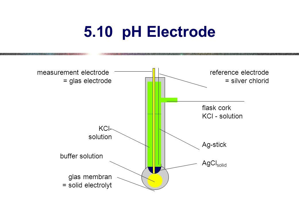 5.10 pH Electrode measurement electrode = glas electrode reference electrode = silver chlorid flask cork KCl - solution Ag-stick AgCl solid KCl- solution glas membran = solid electrolyt buffer solution