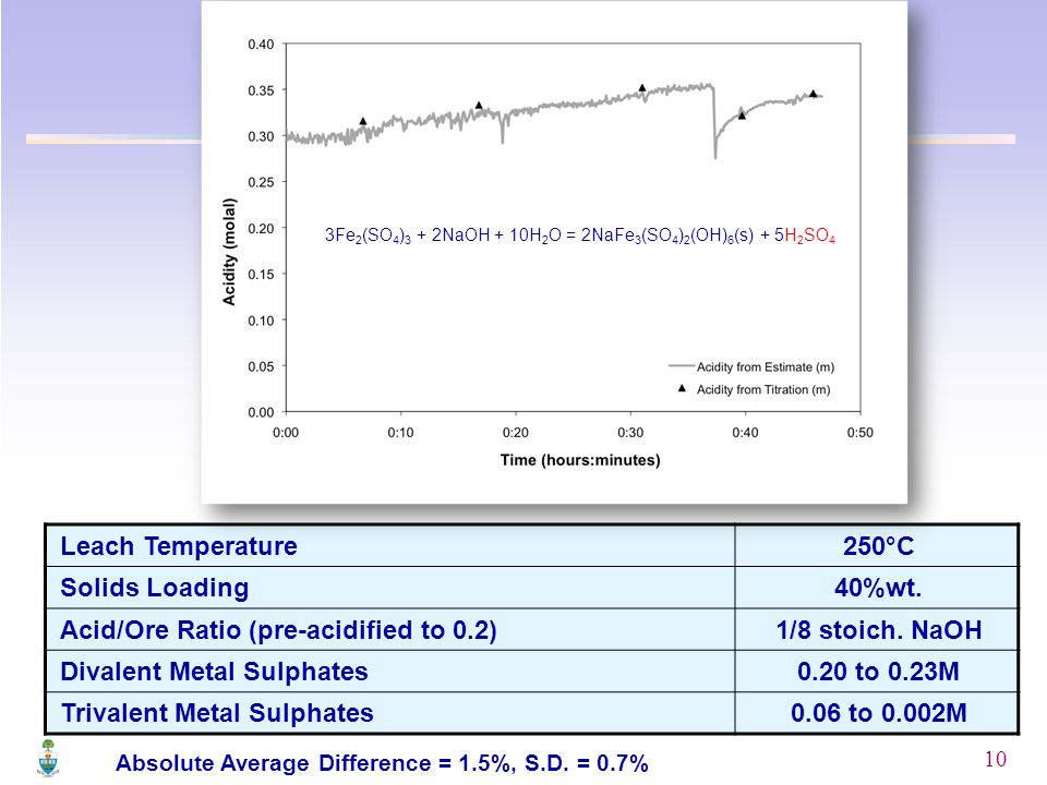 10 Leach Temperature250°C Solids Loading40%wt. Acid/Ore Ratio (pre-acidified to 0.2)1/8 stoich.