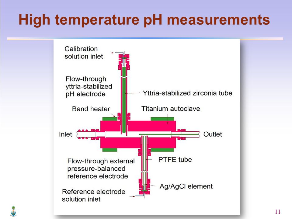 11 High temperature pH measurements