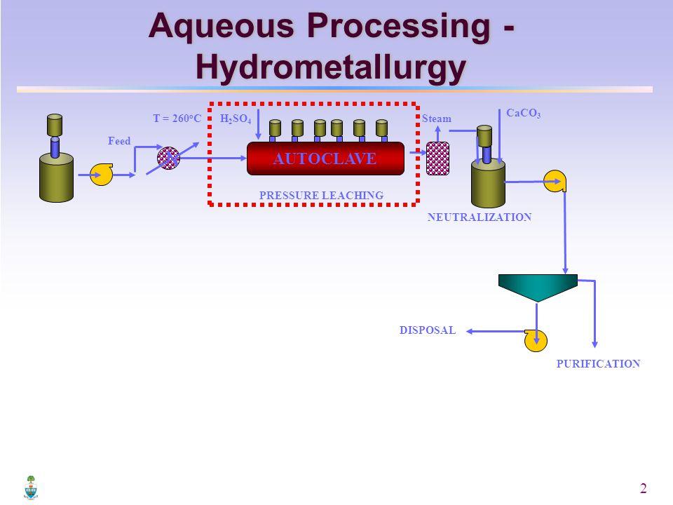 2 AUTOCLAVE CaCO 3 Feed PRESSURE LEACHING NEUTRALIZATION DISPOSAL PURIFICATION T = 260 o CH 2 SO 4 Steam Aqueous Processing - Hydrometallurgy