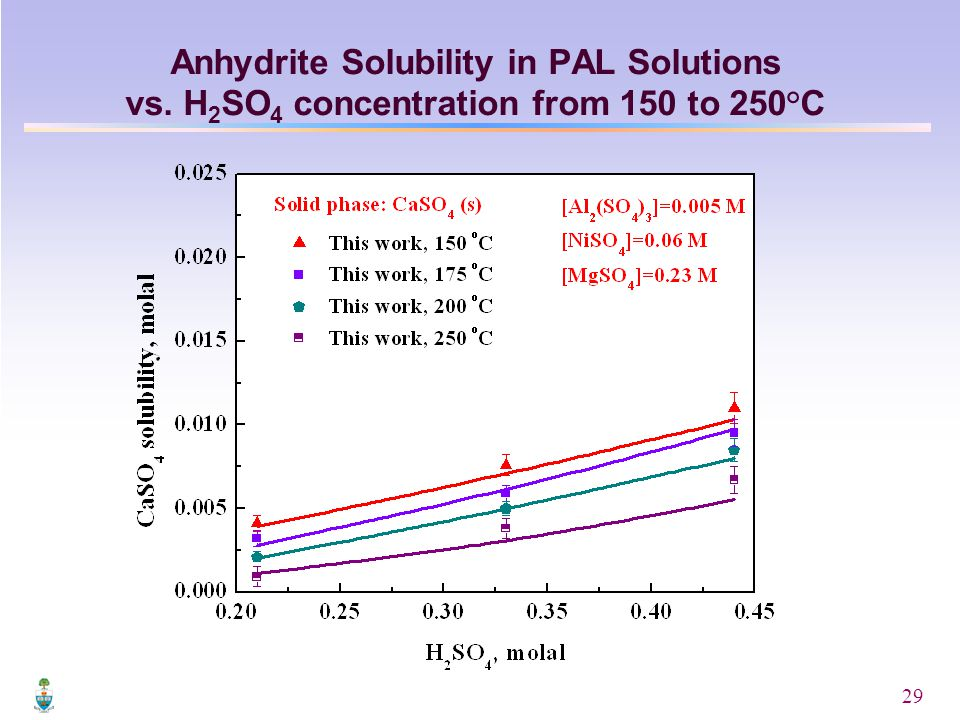 29 Anhydrite Solubility in PAL Solutions vs. H 2 SO 4 concentration from 150 to 250°C
