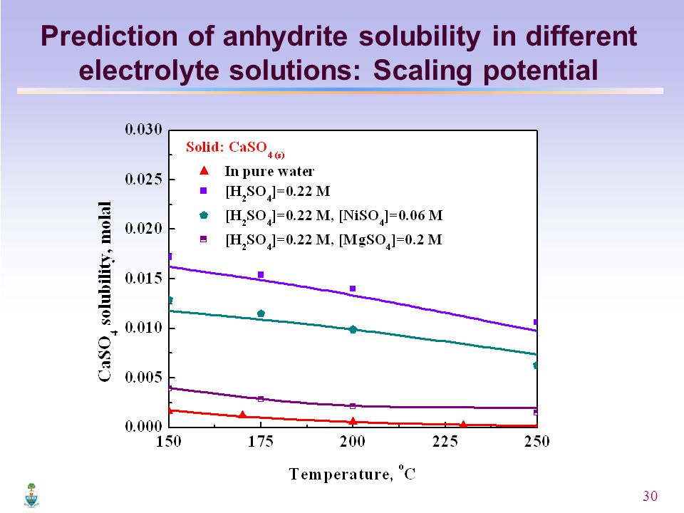 30 Prediction of anhydrite solubility in different electrolyte solutions: Scaling potential