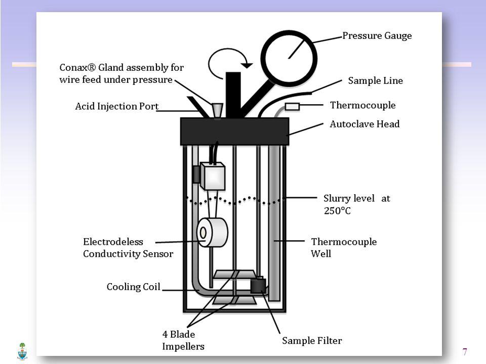 8 Leach Temperature250°C Solids Loading27%wt.