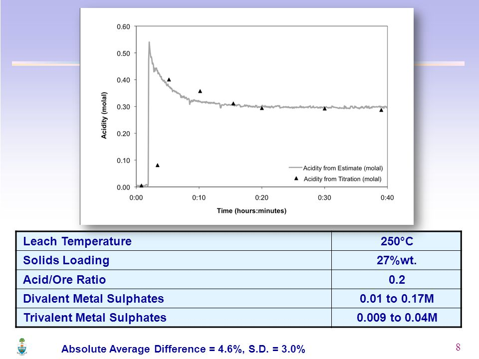 8 Leach Temperature250°C Solids Loading27%wt.