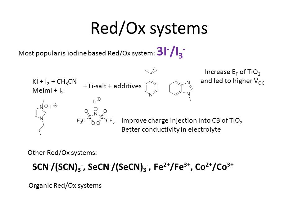 Red/Ox systems Most popular is iodine based Red/Ox system: 3I - /I 3 - KI + I 2 + CH 3 CN MeImI + I 2 + Li-salt + additives Increase E F of TiO 2 and led to higher V OC Improve charge injection into CB of TiO 2 Better conductivity in electrolyte Other Red/Ox systems: SCN - /(SCN) 3 -, SeCN - /(SeCN) 3 -, Fe 2+ /Fe 3+, Co 2+ /Co 3+ Organic Red/Ox systems