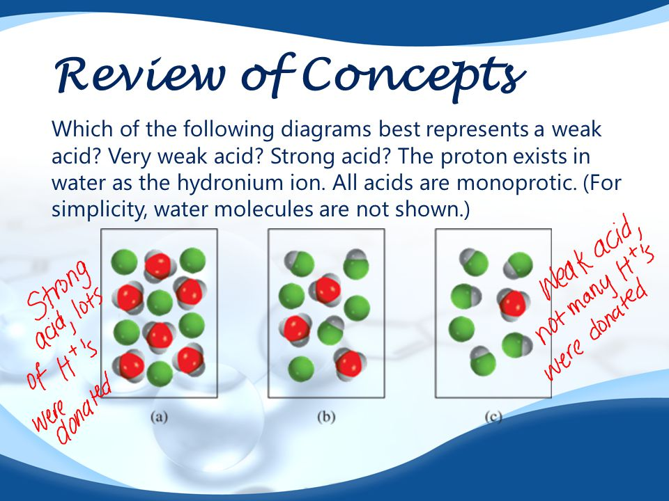 Review of Concepts Which of the following diagrams best represents a weak acid.