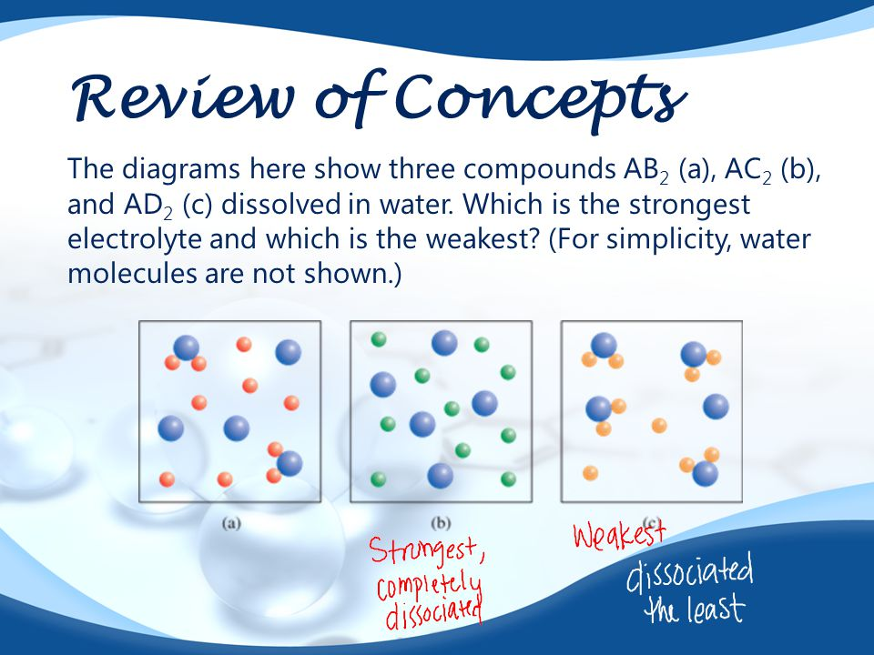Review of Concepts The diagrams here show three compounds AB 2 (a), AC 2 (b), and AD 2 (c) dissolved in water. Which is the strongest electrolyte and