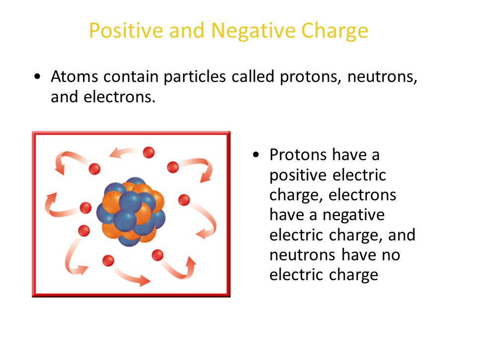 Atoms contain particles called protons, neutrons, and electrons. Protons have a positive electric charge, electrons have a negative electric charge, a