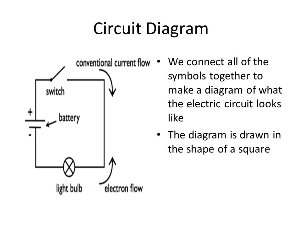 Circuit Diagram We connect all of the symbols together to make a diagram of what the electric circuit looks like The diagram is drawn in the shape of