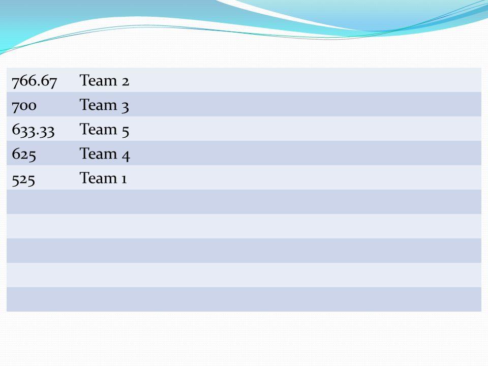 Team Scores 766.67Team 2 700Team 3 633.33Team 5 625Team 4 525Team 1