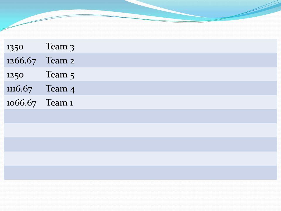 Team Scores 1350Team 3 1266.67Team 2 1250Team 5 1116.67Team 4 1066.67Team 1