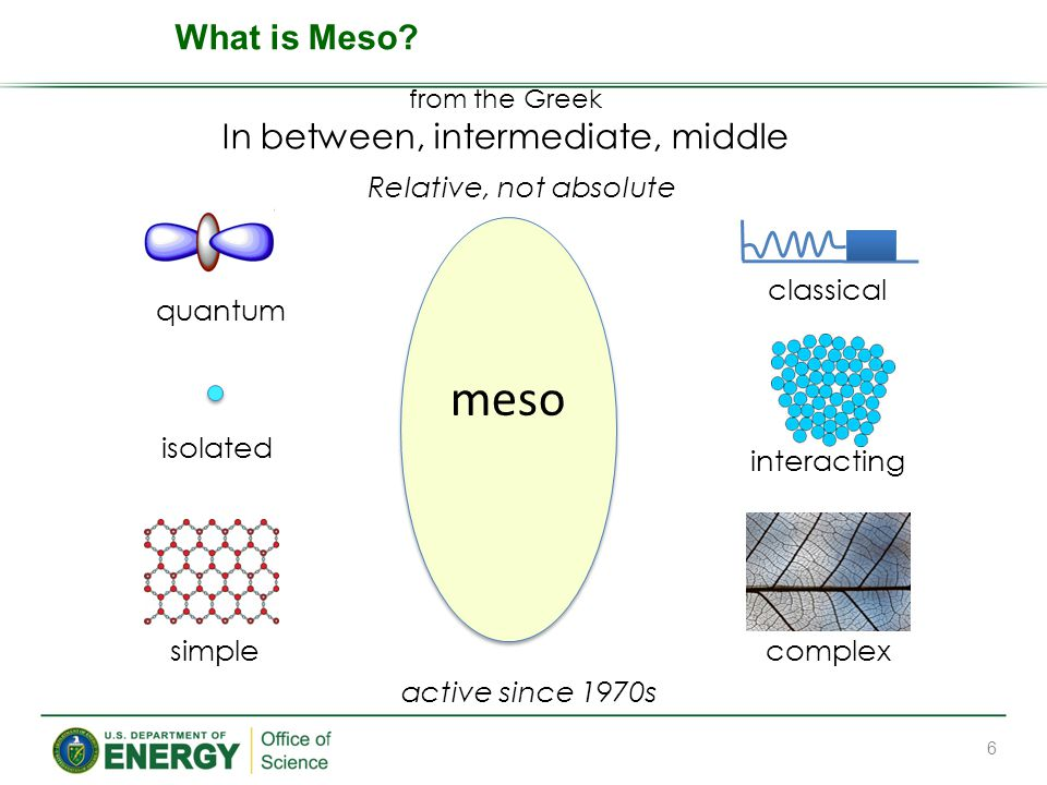 from the Greek In between, intermediate, middle Relative, not absolute quantum classical isolated interacting simplecomplex meso active since 1970s 6