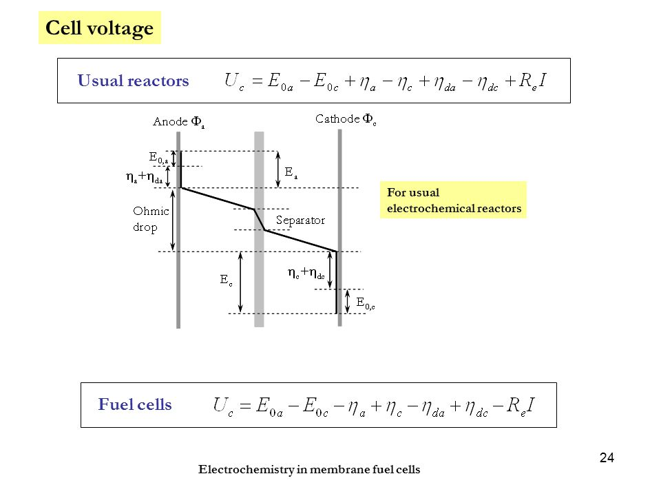 Electrochemistry in membrane fuel cells 24 Cell voltage Usual reactors Fuel cells For usual electrochemical reactors