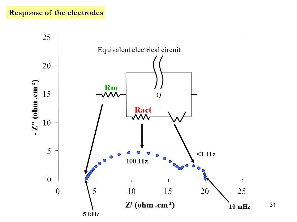 Electrochemistry in membrane fuel cells 31 0 5 10 15 20 25 0510152025 Z (ohm.cm²) - Z ( ohm.