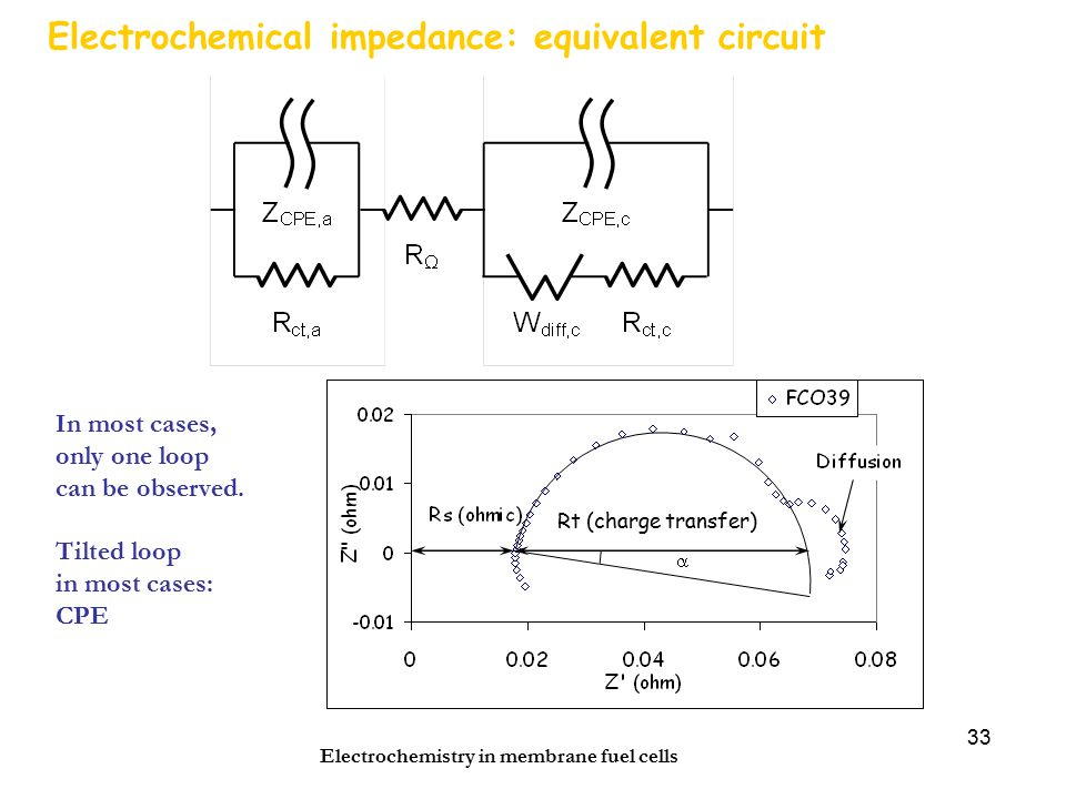 Electrochemistry in membrane fuel cells 33 Electrochemical impedance: equivalent circuit Rt (charge transfer) In most cases, only one loop can be observed.