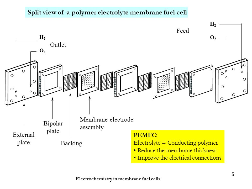 Electrochemistry in membrane fuel cells 5 H2O2H2O2 H2O2H2O2 Outlet Feed External plate Bipolar plate Backing Membrane-electrode assembly PEMFC: Electrolyte = Conducting polymer Reduce the membrane thickness Improve the electrical connections Split view of a polymer electrolyte membrane fuel cell