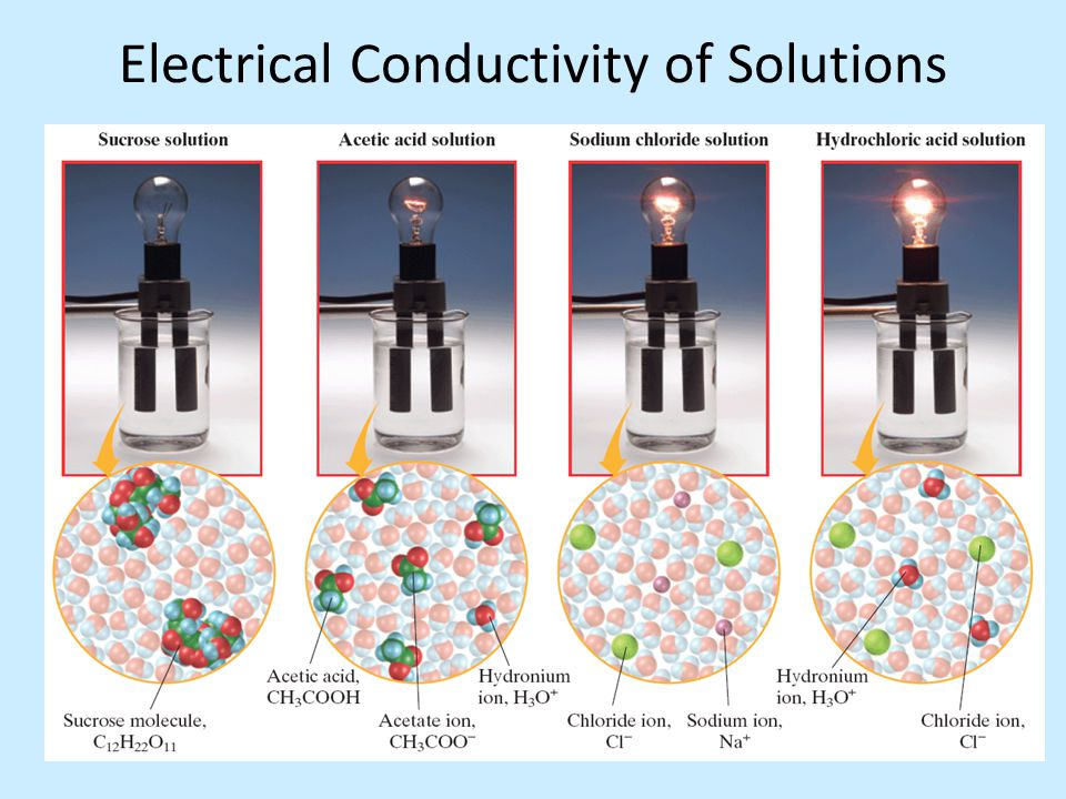 Electrical Conductivity of Solutions
