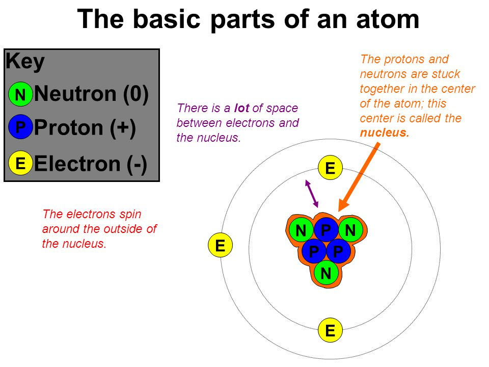 Atoms are made of a few parts: protons, electrons, and neutrons O H C C H C C P NP N N P E E E