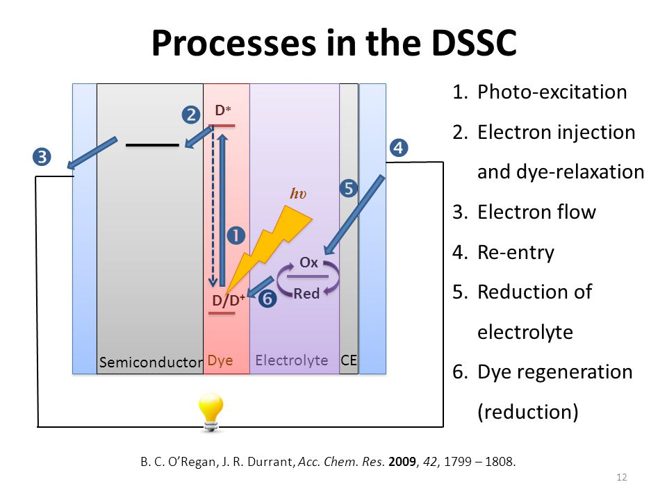 hυhυ D/D + D*D* Ox Semiconductor DyeElectrolyte     CE 1.Photo-excitation 2.Electron injection and dye-relaxation 3.Electron flow 4.Re-entry 5.Reduction of electrolyte 6.Dye regeneration (reduction)  12 Processes in the DSSC  B.