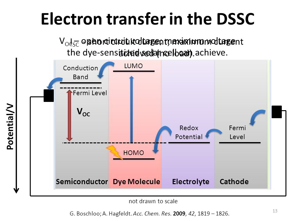 Electron transfer in the DSSC Semiconductor Dye Molecule Electrolyte Cathode 13 Conduction Band HOMO LUMO Redox Potential Potential/V not drawn to scale G.