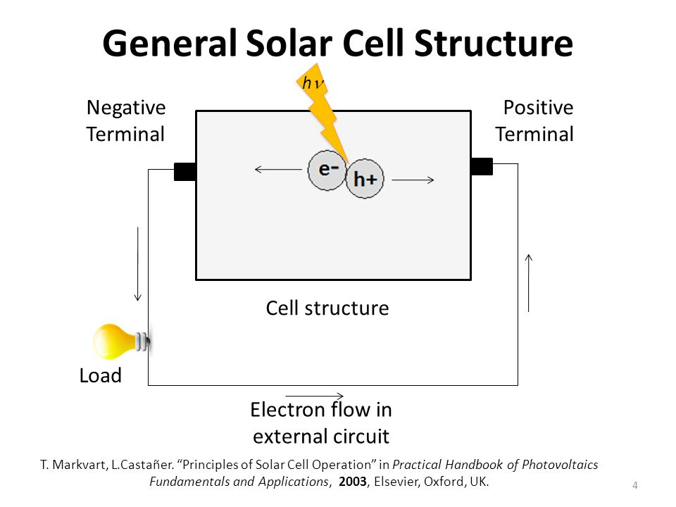 General Solar Cell Structure 4 Negative Terminal Positive Terminal Cell structure h T.