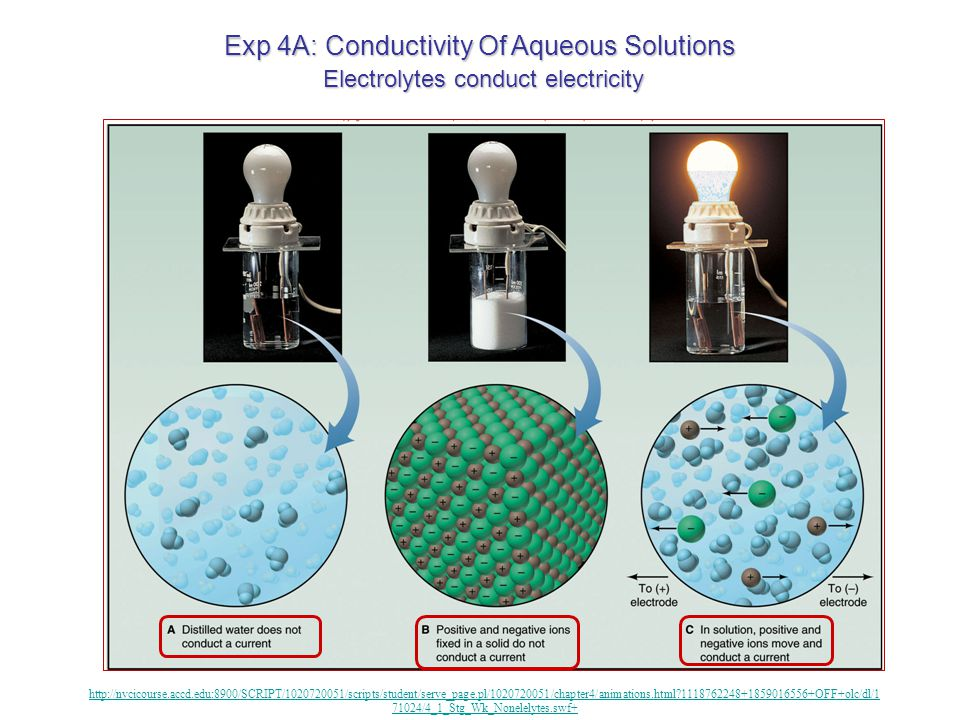 Exp 4A: Conductivity Of Aqueous Solutions Next Lab Period: 1.