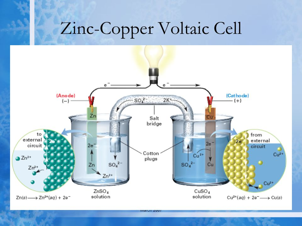 Created by C. Ippolito March 2007 Updated March 2007 Zinc-Copper Voltaic Cell