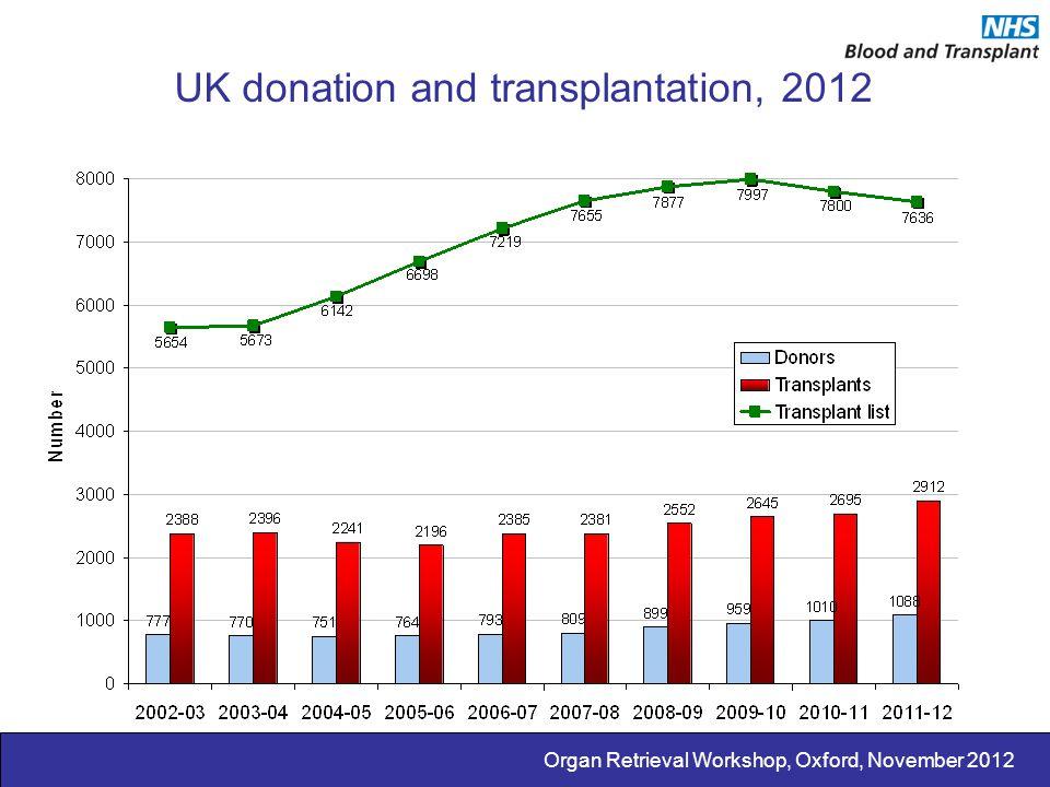 Organ Retrieval Workshop, Oxford, November 2012 UK donation and transplantation, 2012