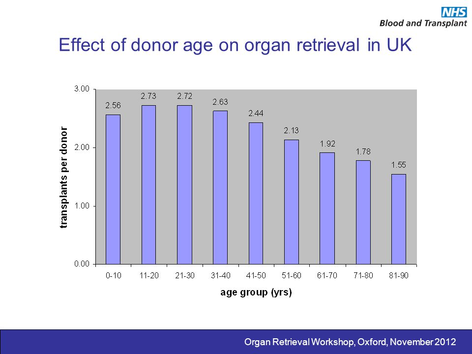 Organ Retrieval Workshop, Oxford, November 2012 Effect of donor age on organ retrieval in UK