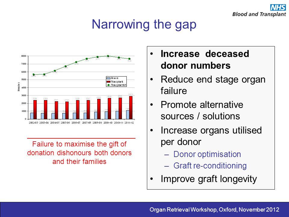 Organ Retrieval Workshop, Oxford, November 2012 Narrowing the gap Increase deceased donor numbers Reduce end stage organ failure Promote alternative s