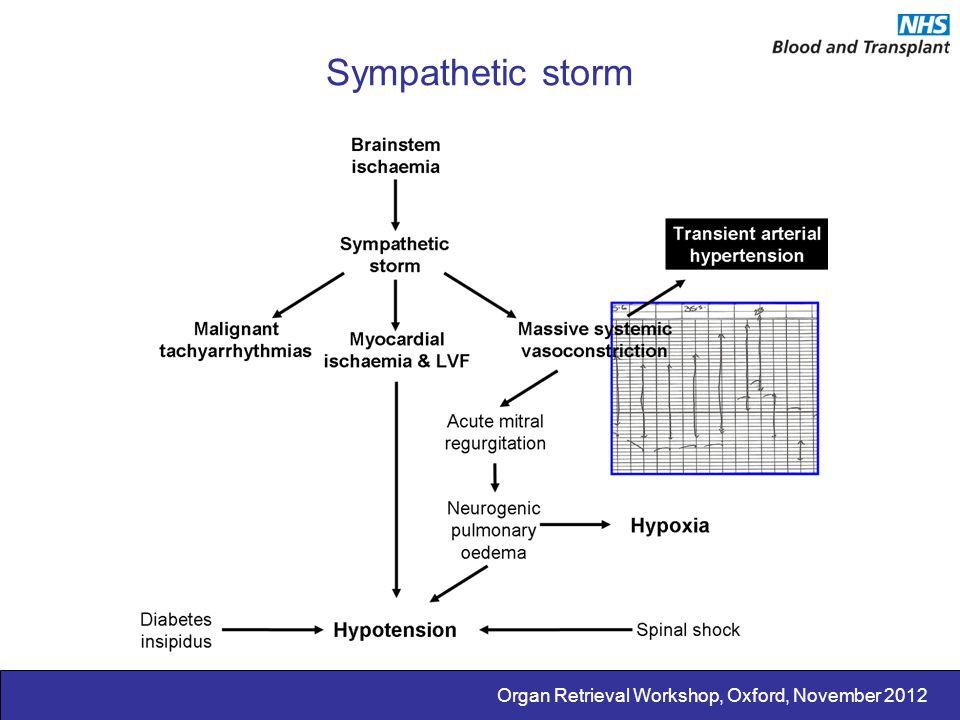 Organ Retrieval Workshop, Oxford, November 2012 Sympathetic storm