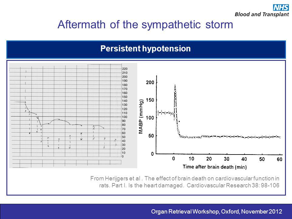 Organ Retrieval Workshop, Oxford, November 2012 Aftermath of the sympathetic storm Persistent hypotension From Herijgers et al. The effect of brain de
