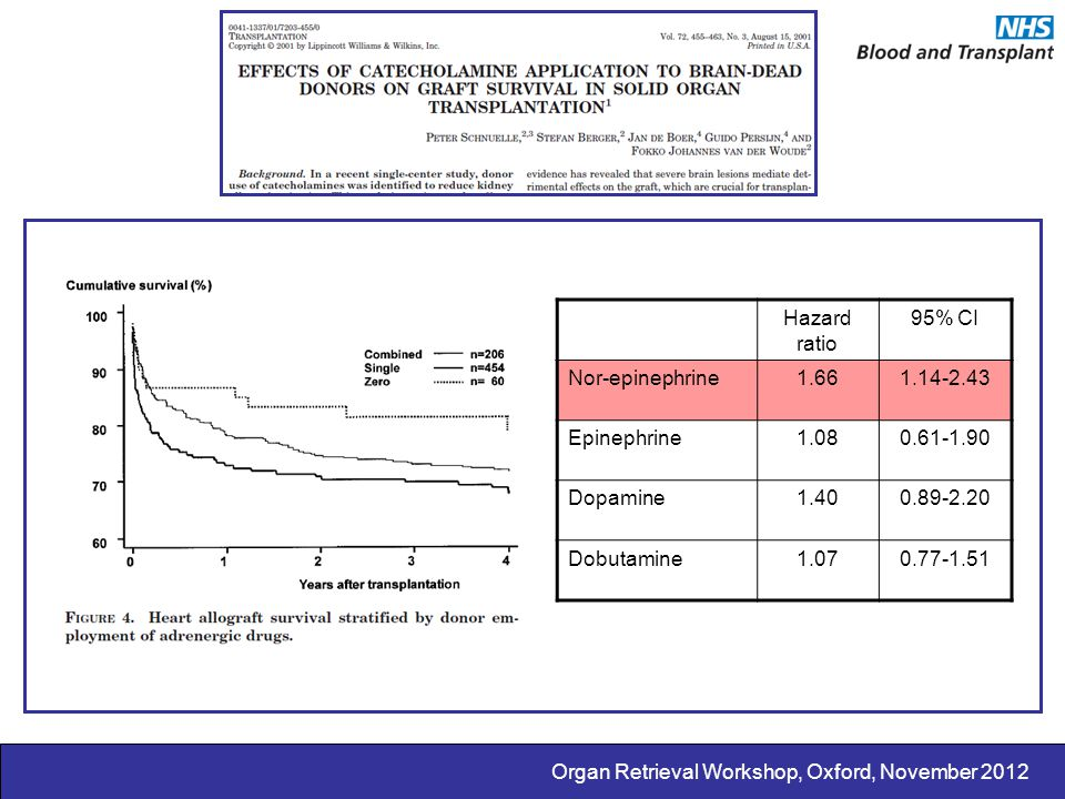 Hazard ratio 95% CI Nor-epinephrine1.661.14-2.43 Epinephrine1.080.61-1.90 Dopamine1.400.89-2.20 Dobutamine1.070.77-1.51