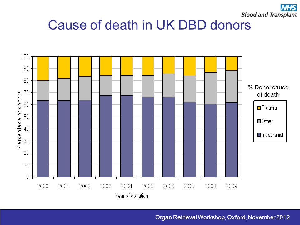 Organ Retrieval Workshop, Oxford, November 2012 Ages of deceased donors in the UK, 2001-11