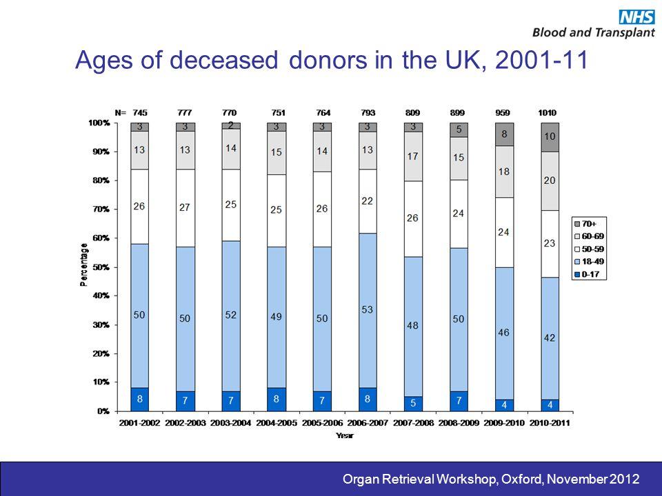 Organ Retrieval Workshop, Oxford, November 2012 BMI of deceased donors in UK, 2001-11