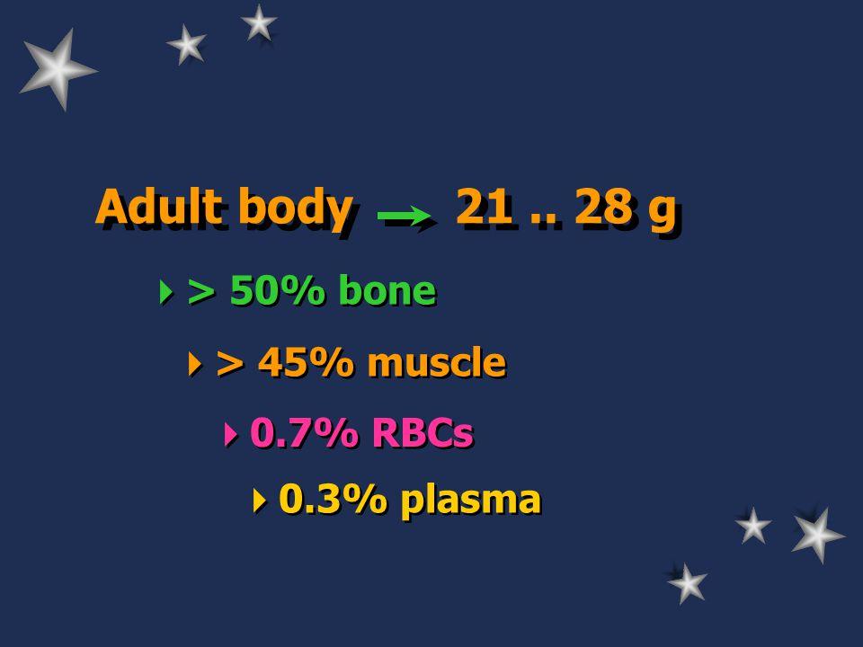 Adult body 21.. 28 g  > 50% bone  > 45% muscle  0.7% RBCs  0.3% plasma
