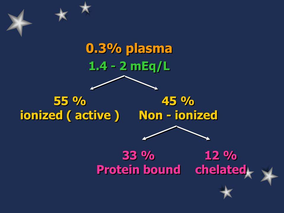 Urinary Mg. 5 -15 mEq / 24 hr