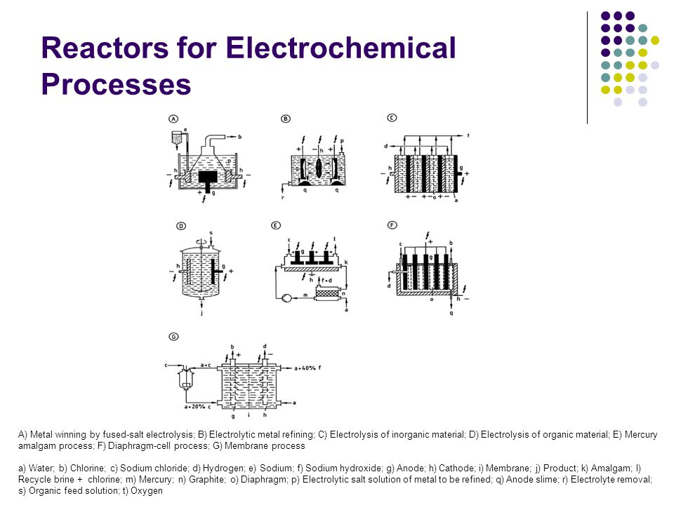 Reactors for Electrochemical Processes A) Metal winning by fused-salt electrolysis; B) Electrolytic metal refining; C) Electrolysis of inorganic mater