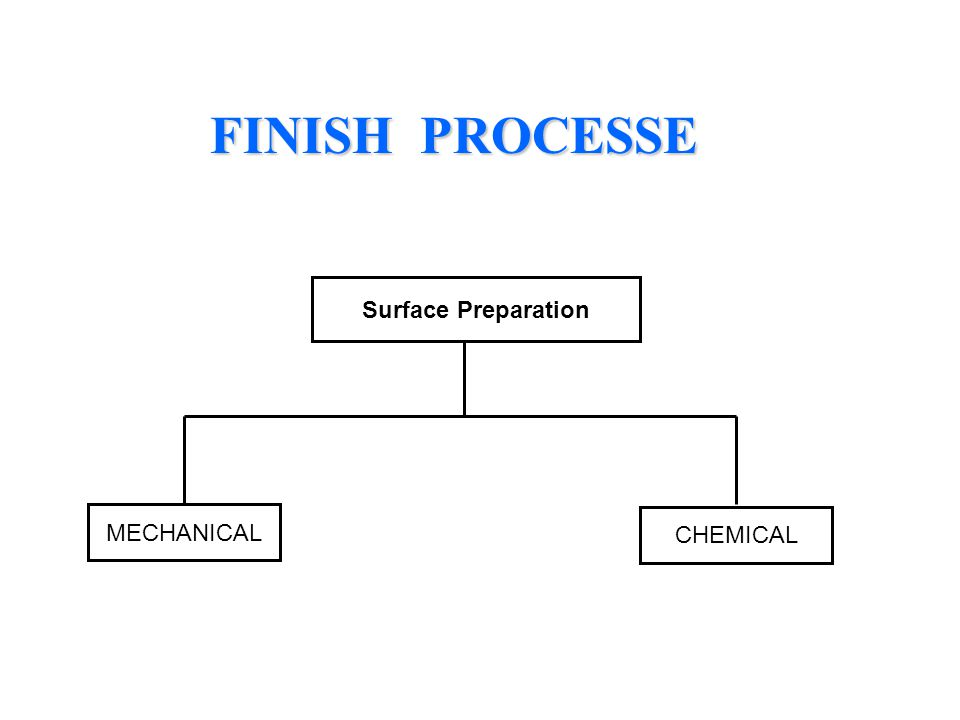 FINISH PROCESSE FINISH PROCESSE Surface Preparation MECHANICAL CHEMICAL