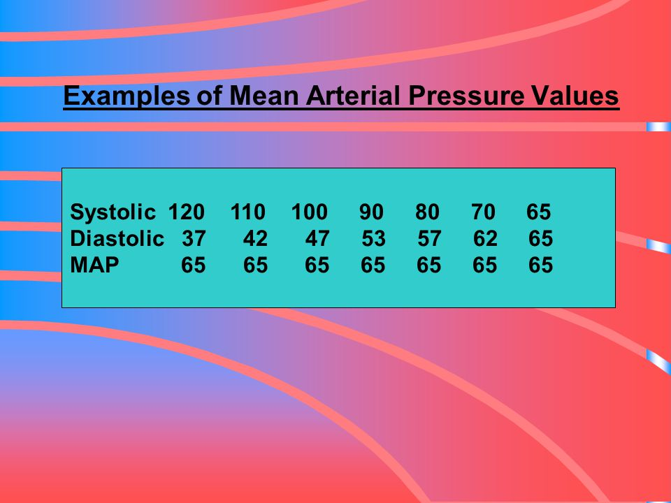 Examples of Mean Arterial Pressure Values Systolic 120 110 100 90 80 70 65 Diastolic 37 42 47 53 57 62 65 MAP 65 65 65 65 65 65 65