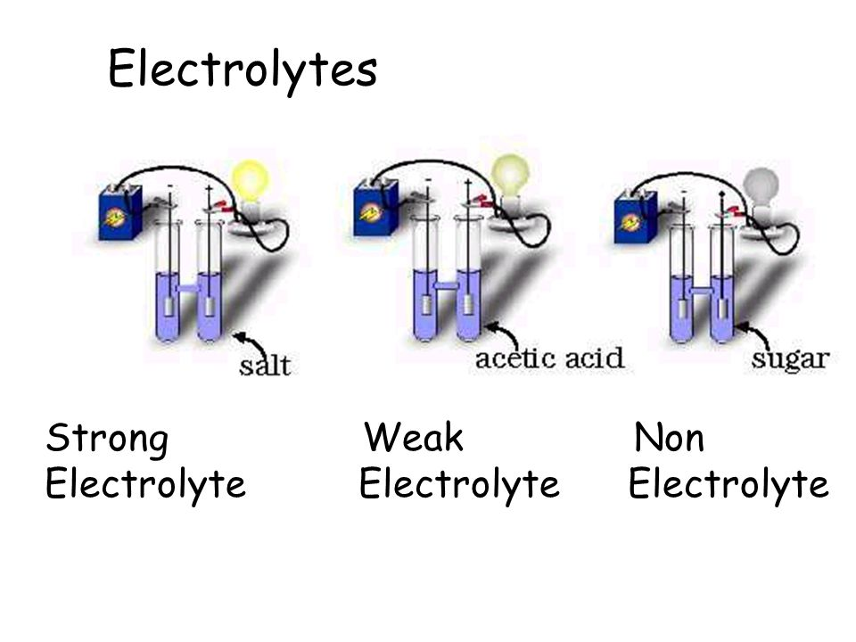 Electrolytes Strong Weak Non Electrolyte Electrolyte Electrolyte