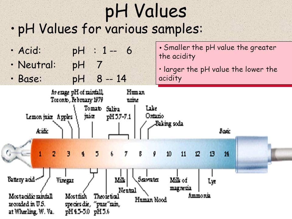 pH Values pH Values for various samples: Acid: pH : 1 -- 6 Neutral: pH 7 Base: pH 8 -- 14 Smaller the pH value the greater the acidity larger the pH value the lower the acidity Smaller the pH value the greater the acidity larger the pH value the lower the acidity