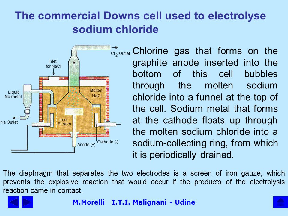 M.Morelli I.T.I. Malignani - Udine The commercial Downs cell used to electrolyse sodium chloride Chlorine gas that forms on the graphite anode inserte