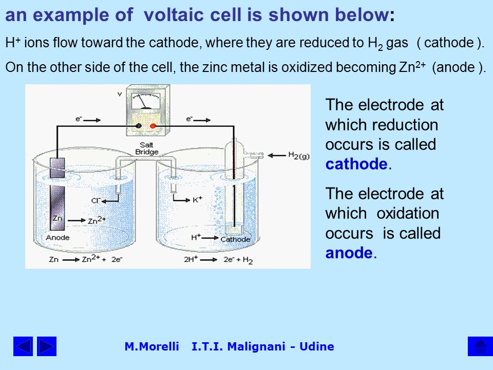 M.Morelli I.T.I. Malignani - Udine an example of voltaic cell is shown below: H + ions flow toward the cathode, where they are reduced to H 2 gas ( ca