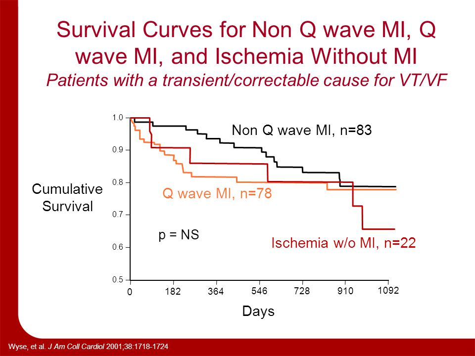 Survival Curves for Non Q wave MI, Q wave MI, and Ischemia Without MI Patients with a transient/correctable cause for VT/VF 0 1.0 – 0.9 – 0.8 – 0.7 –