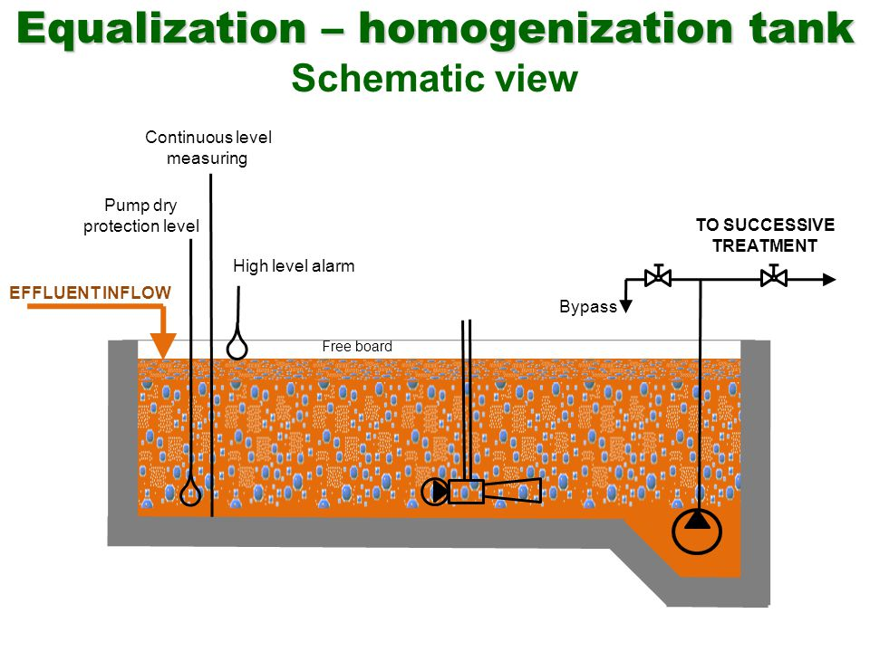 Equalization – homogenization tank Equalization – homogenization tank Schematic view Free board EFFLUENT INFLOW Pump dry protection level Continuous l